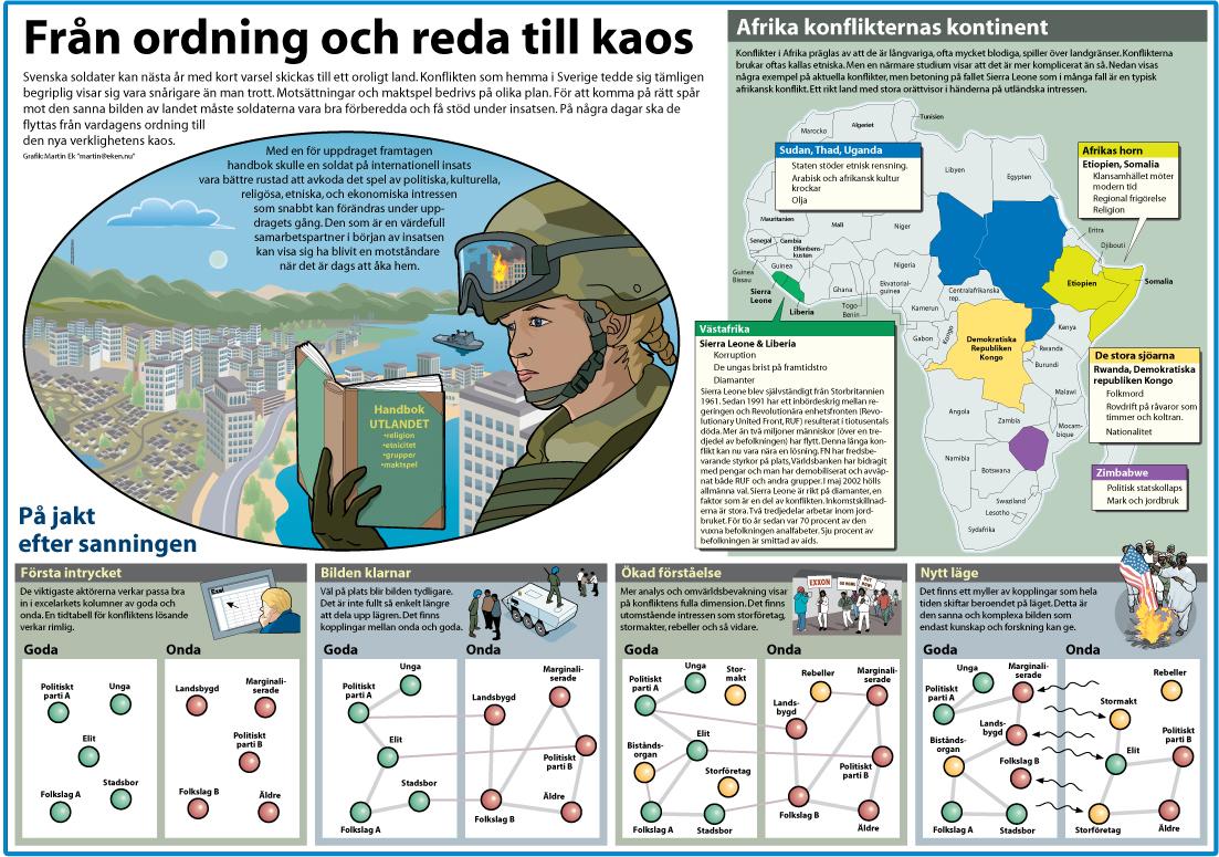 Afrika_ordning till kaos