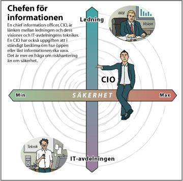 CIO-grafik_NY [Converted]