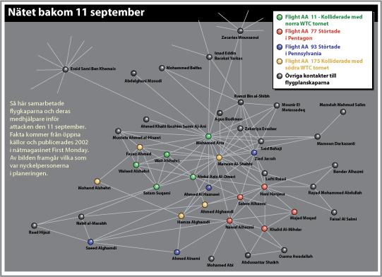 Nätverket bakom 11e sptember