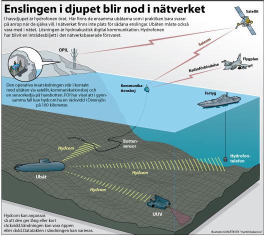 NBF-ubåt [Converted]