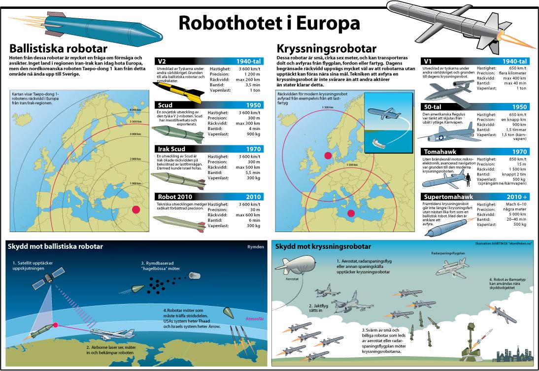 Robothotet i Europa